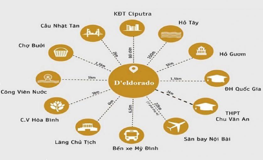 liên kết vùng D' El Dorado